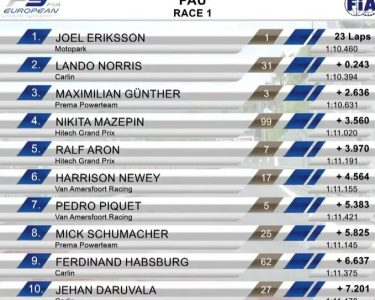 final places for first race at Pau